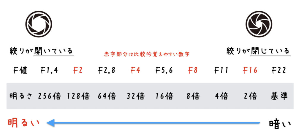 F値と明るさの関係