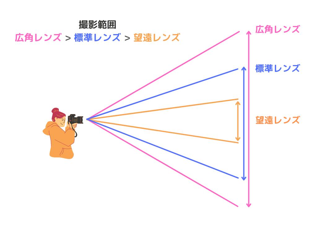 広角・標準・望遠レンズ比較