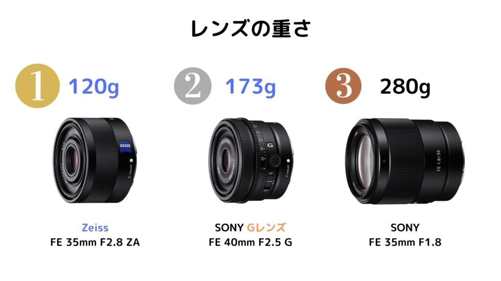 重さ比較:SEL40F25G・SEL35F18F・SEL35F28Z
