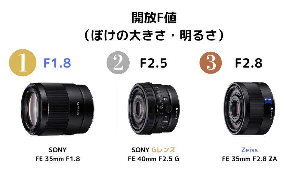 開放F値比較:SEL40F25G・SEL35F18F・SEL35F28Z