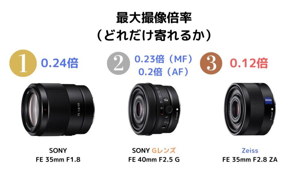 最大撮像倍率比較:SEL40F25G・SEL35F18F・SEL35F28Z