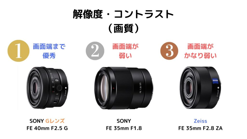 画質比較:SEL40F25G・SEL35F18F・SEL35F28Z