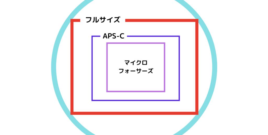 センサーサイズのイメージ